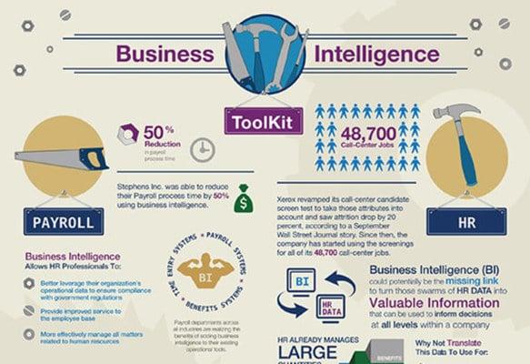 Business Intelligence (BI) Infographic